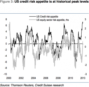 and-credit-risk-appetite-has-soared-to-record-highs-recently