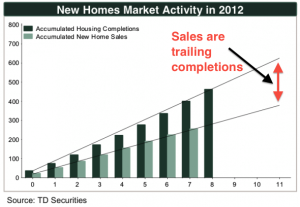 however-theres-evidence-the-new-homes-market-is-is-becoming-more-favorable-for-buyers-starts-have-outpaced-sales-which-means-theres-slack